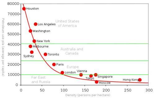 Figura 2 - Relação entre a densidade populacional e o consumo de combustível. Fonte: http://en.wikipedia.org/wiki/File:Petrol_use_urban_density.svg