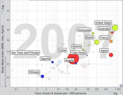 Gráfico 1 - Taxa de Motorização e IMC (2007). Fonte: www.bit.ly/MBR6pj. Free material from www.gapminder.org