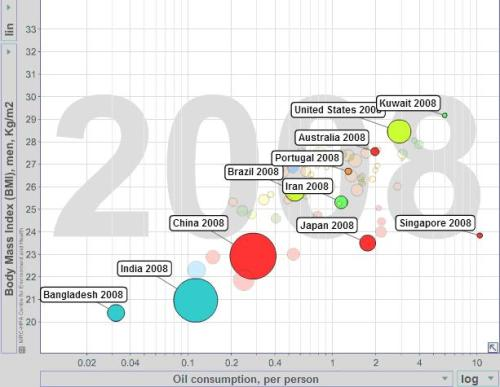 Gráfico 4 - Consumo de Petróleo e IMC (2008). Fonte: www.bit.ly/1csxhIe. Free material from www.gapminder.org