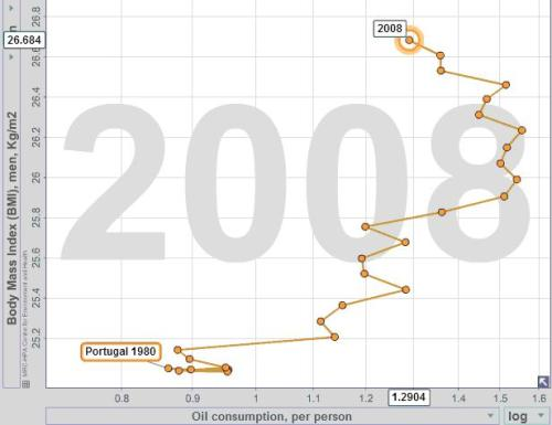 Gráfico 5 - Consumo de Petróleo e IMC (Portugal). Fonte:www.bit.ly/1csx5Zs. Free material from www.gapminder.org