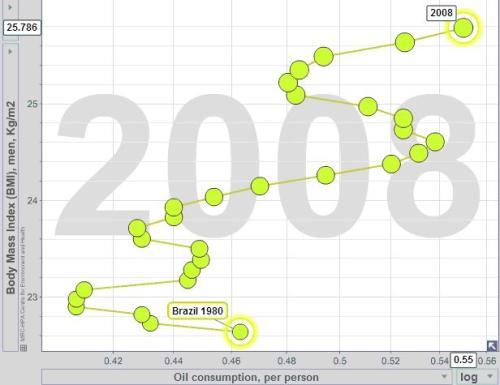 Gráfico 6 - Consumo de Petróleo e IMC (Brasil). Fonte: www.bit.ly/1csxESW. Free material from www.gapminder.org