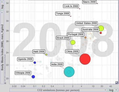 Gráfico 7 - Geração de CO2 e IMC (2008). Fonte: www.bit.ly/1csyM98. Free material from www.gapminder.org