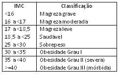Tabela 1 - IMC
