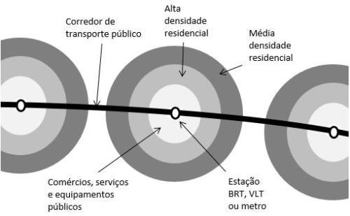 Figura 2 – Um exemplo teórico de uma Vila Urbana. Fonte: 3 – BRT Planning Guide