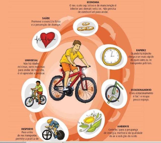 guia do condutor do velocípede