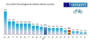 Este gráfico, publicado pela ANSR, é enganador e simplista, não revelando de todo o risco dos utilizadores de bicicleta. Num caso hipotético extremo, se em Portugal não existissem ciclistas, de acordo com o exposto neste gráfico o país teria 0% de sinistralidade. Na realidade, a Holanda, é o país da Europa onde o risco para um utilizador de bicicleta é menor, tendo níveis gerais de sinistralidade rodoviária substancialmente menores que Portugal, revelando mais uma vez quão falacioso e simplista é esta abordagem.