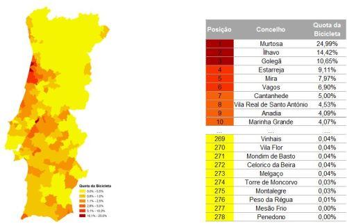 Quota do modo ciclável na realização de viagens pendulares internas aos concelhos (fonte: Censos 2011)