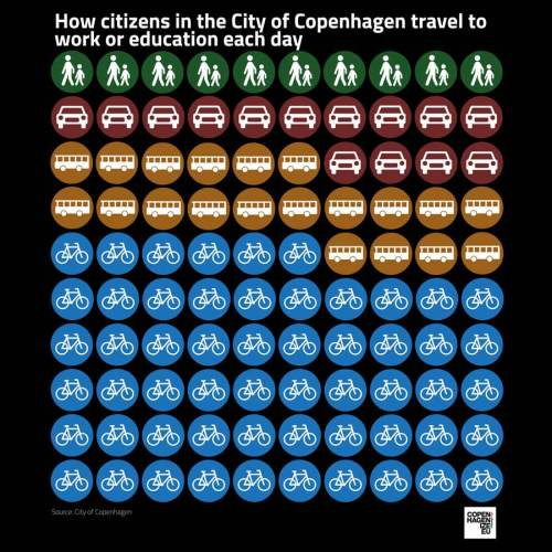Como os cidadãos se locomovem diariamente para o trabalho, escola ou universidade na cidade de Copenhague / © Colville-Andersen/Copenhagenize
